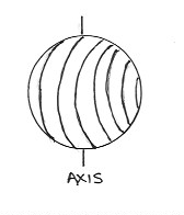 planet-axix